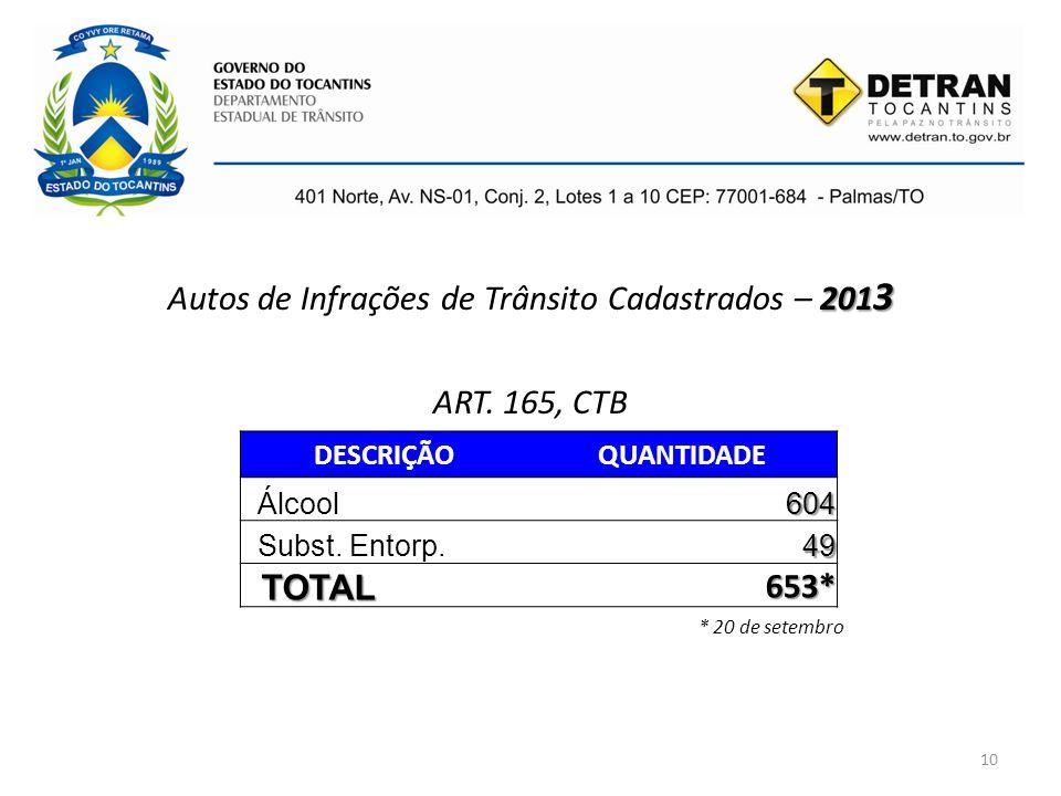 Autos de Infrações de Trânsito Cadastrados – 2013