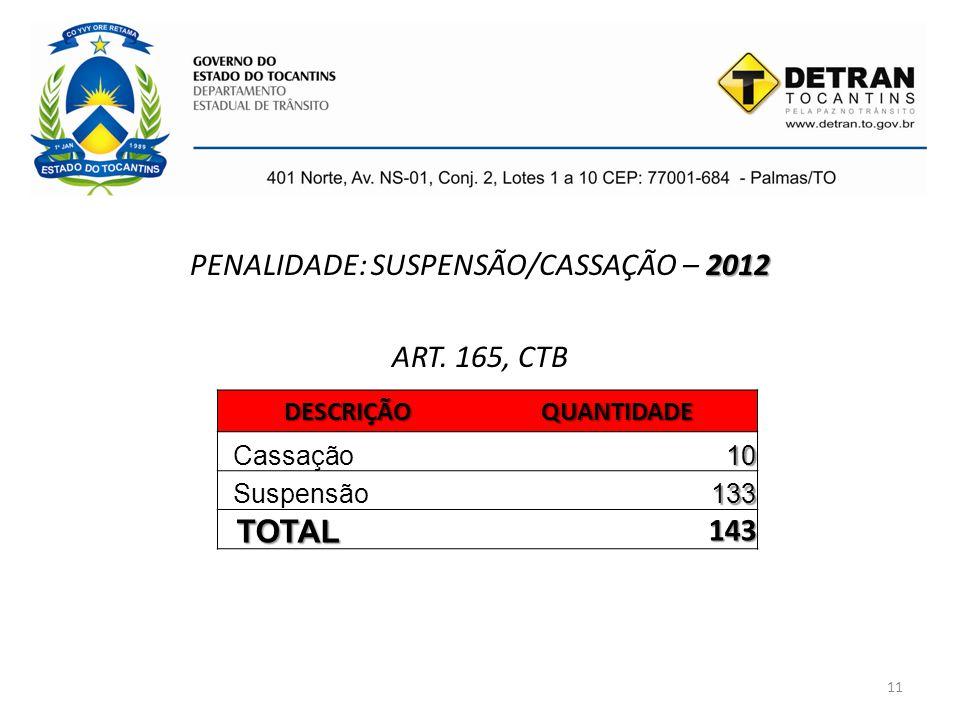 PENALIDADE: SUSPENSÃO/CASSAÇÃO – 2012 ART. 165, CTB