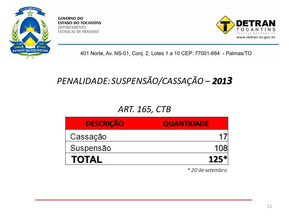 PENALIDADE: SUSPENSÃO/CASSAÇÃO – 2013 ART. 165, CTB