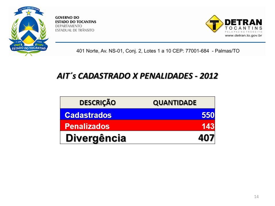 AIT´s CADASTRADO X PENALIDADES - 2012