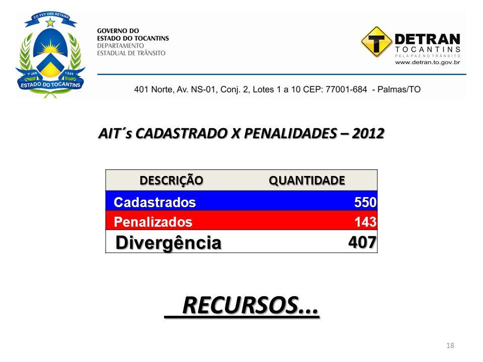 AIT´s CADASTRADO X PENALIDADES – 2012