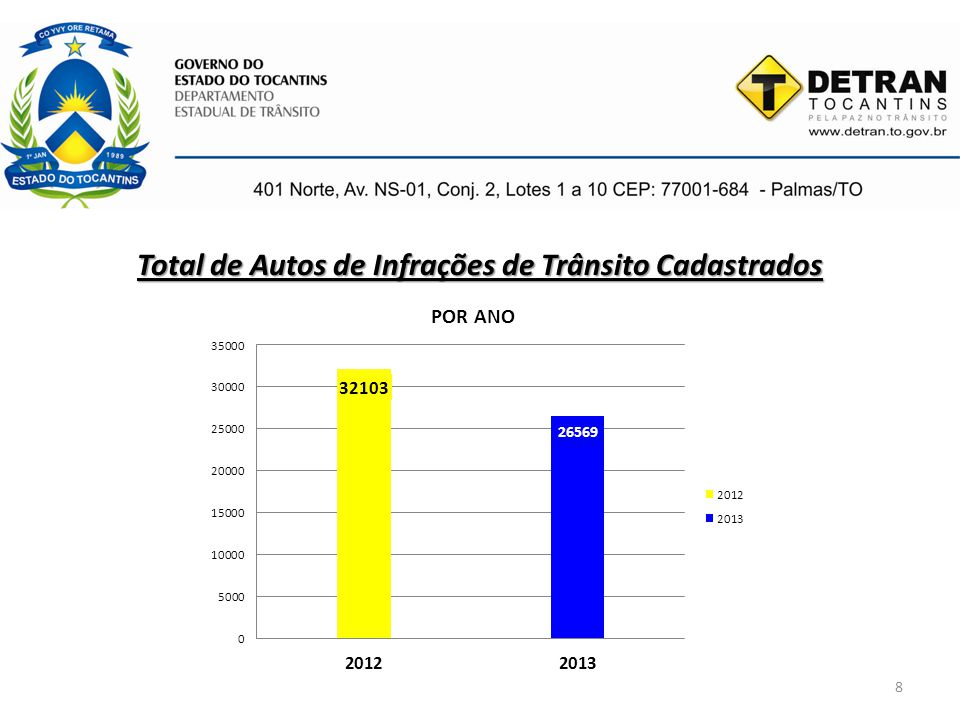 Total de Autos de Infrações de Trânsito Cadastrados