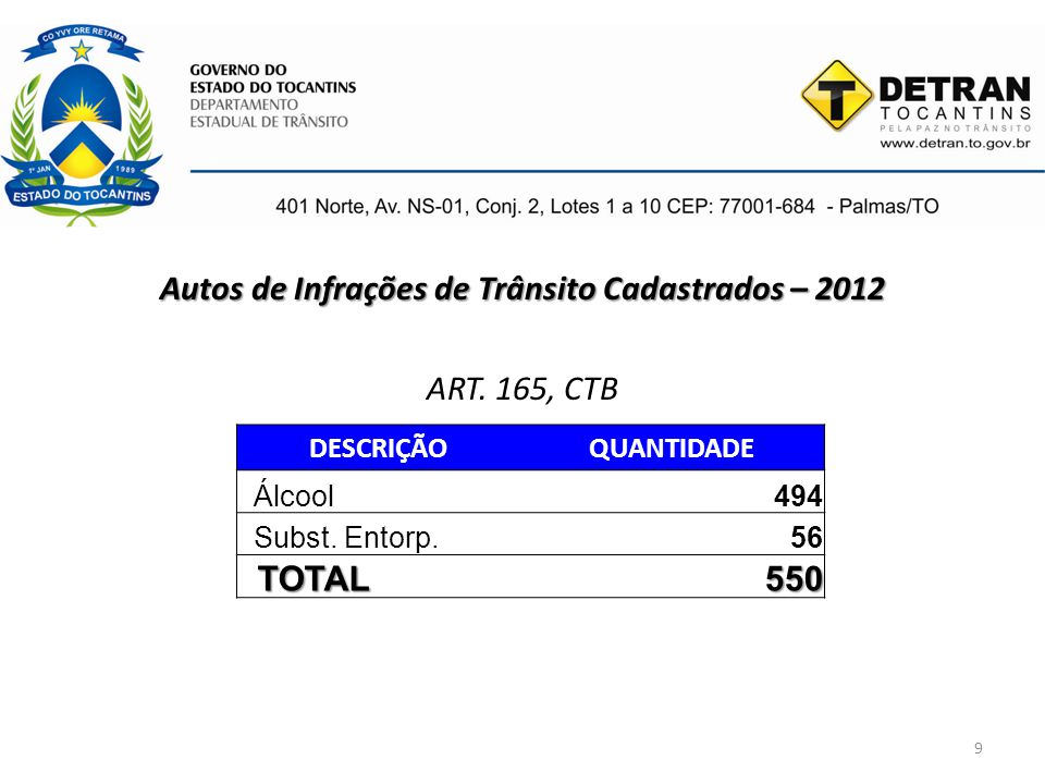 Autos de Infrações de Trânsito Cadastrados – 2012 ART. 165, CTB