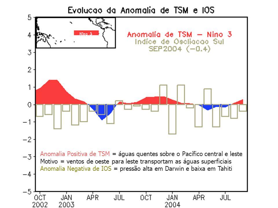 Anomalia Positiva de TSM = águas quentes sobre o Pacífico central e leste