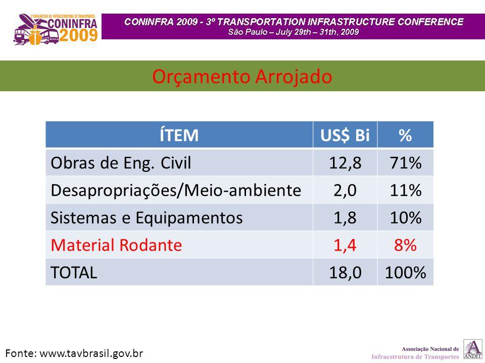 Orçamento Arrojado ÍTEM US$ Bi % Obras de Eng. Civil 12,8 71%
