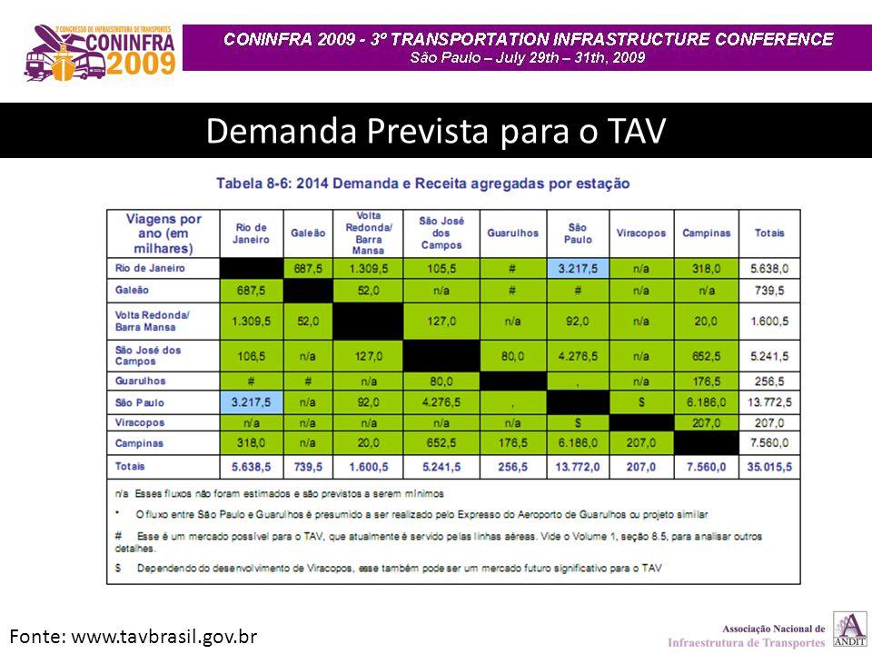 Demanda Prevista para o TAV