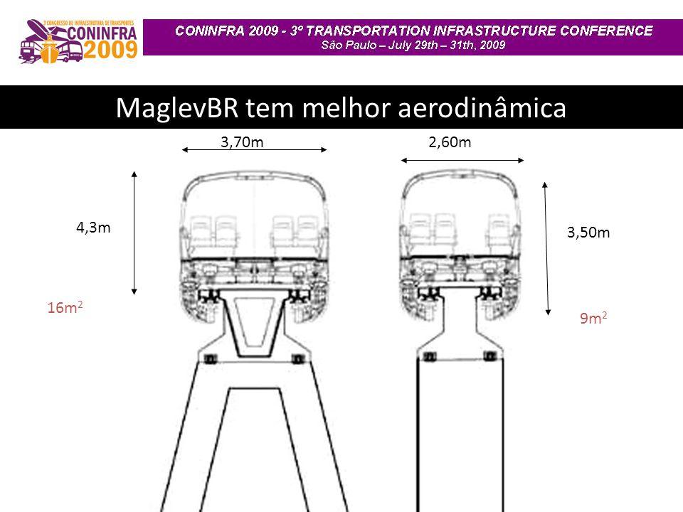 MaglevBR tem melhor aerodinâmica