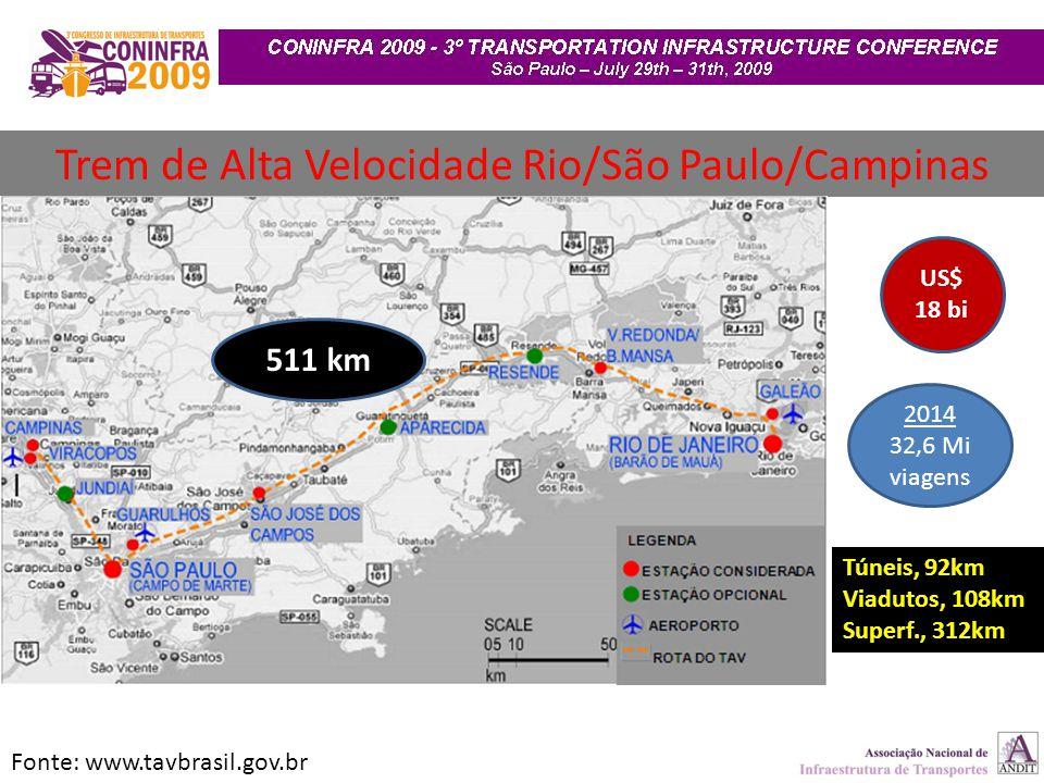 Trem de Alta Velocidade Rio/São Paulo/Campinas