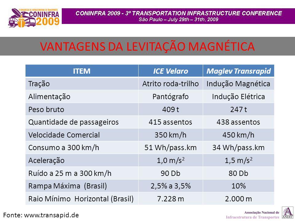 VANTAGENS DA LEVITAÇÃO MAGNÉTICA
