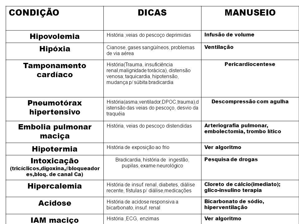 CONDIÇÃO DICAS MANUSEIO Hipovolemia Hipóxia Tamponamento cardíaco