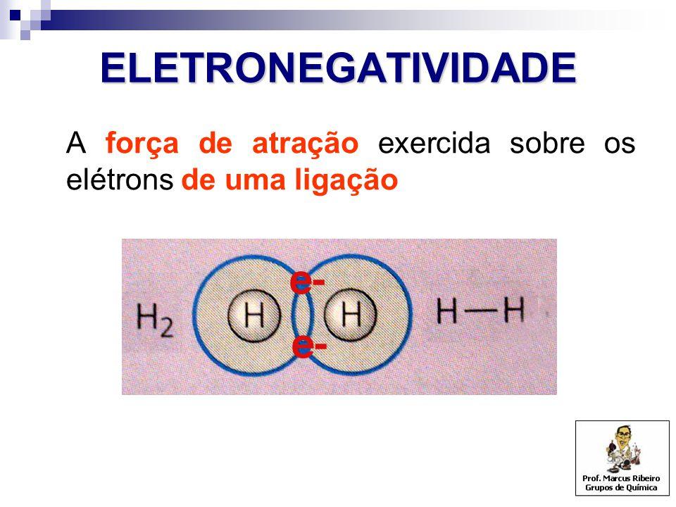 ELETRONEGATIVIDADE A força de atração exercida sobre os elétrons de uma ligação