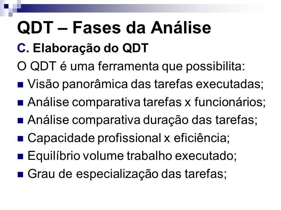 QDT – Fases da Análise C. Elaboração do QDT