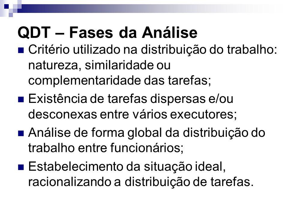 QDT – Fases da Análise Critério utilizado na distribuição do trabalho: natureza, similaridade ou complementaridade das tarefas;