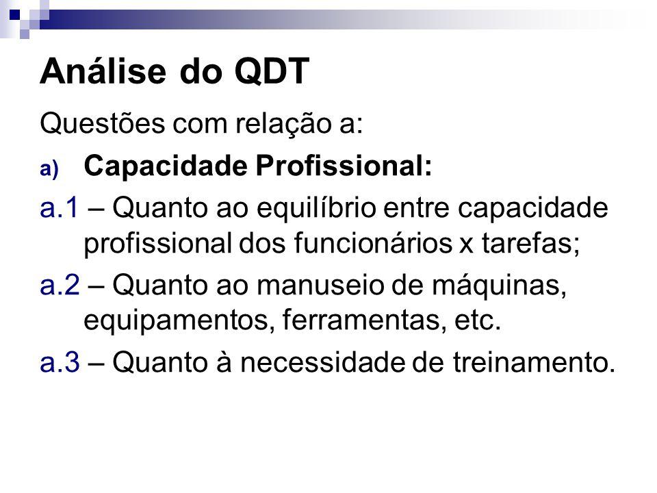 Análise do QDT Questões com relação a: Capacidade Profissional: