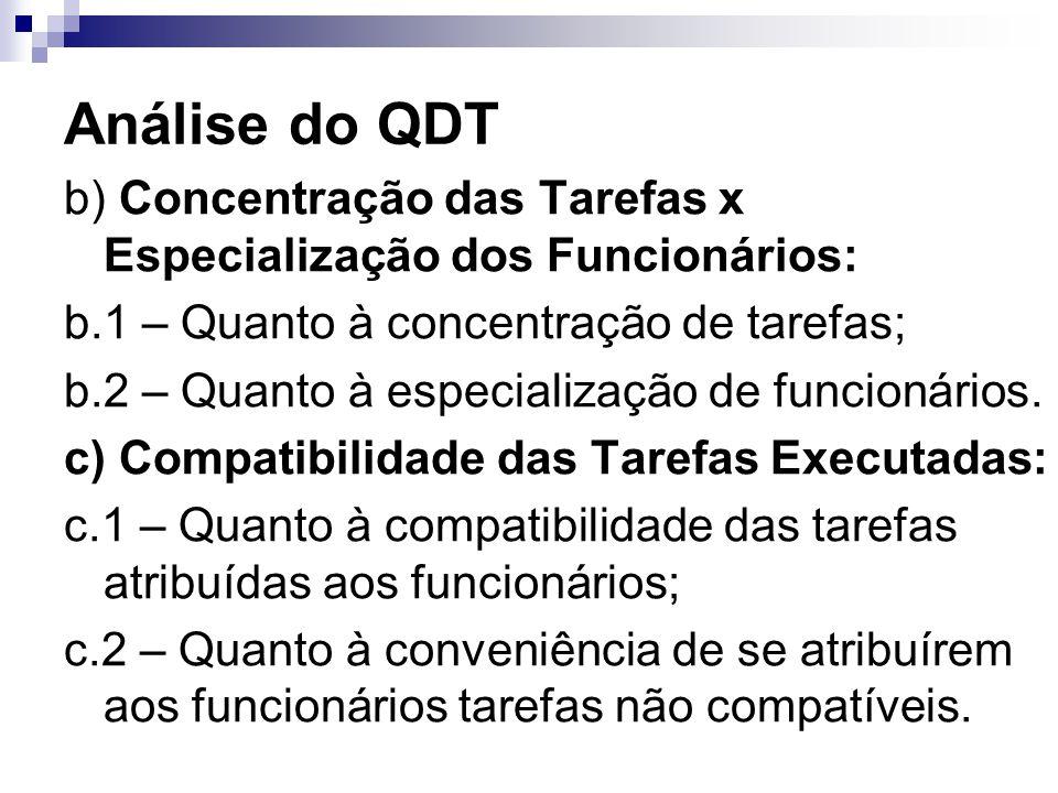 Análise do QDT b) Concentração das Tarefas x Especialização dos Funcionários: b.1 – Quanto à concentração de tarefas;
