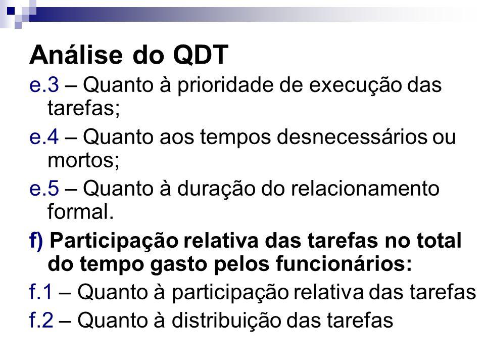 Análise do QDT e.3 – Quanto à prioridade de execução das tarefas;