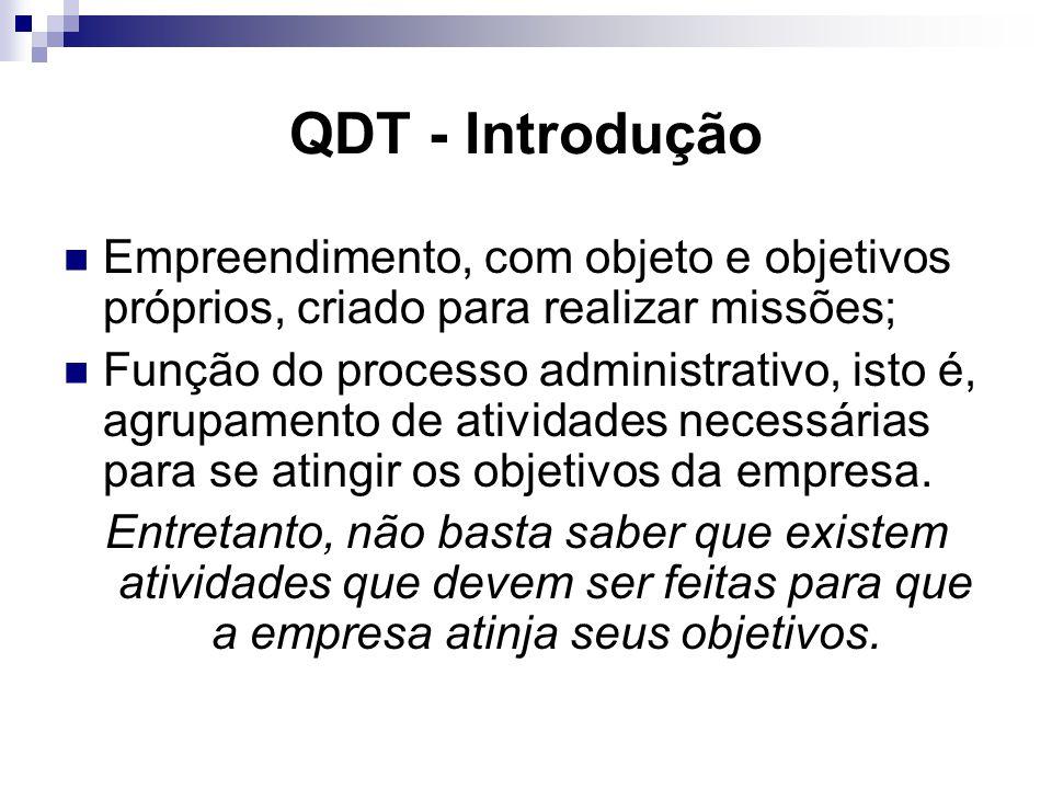 QDT - Introdução Empreendimento, com objeto e objetivos próprios, criado para realizar missões;