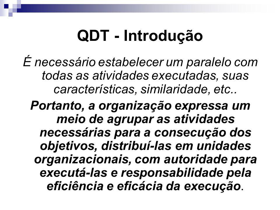 QDT - Introdução É necessário estabelecer um paralelo com todas as atividades executadas, suas características, similaridade, etc..