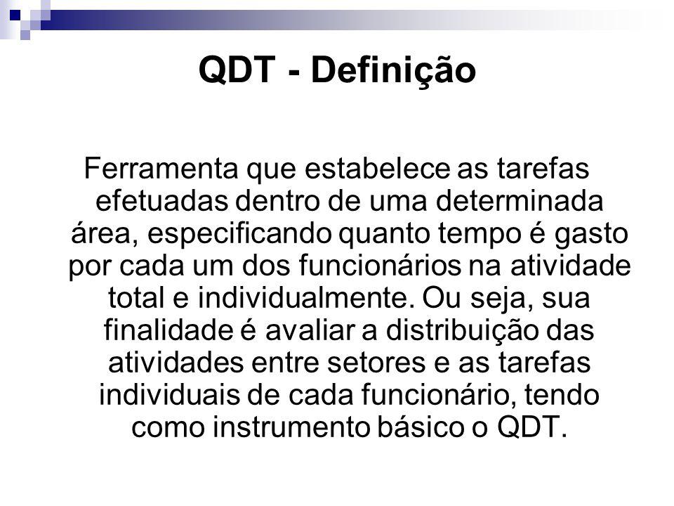 QDT - Definição