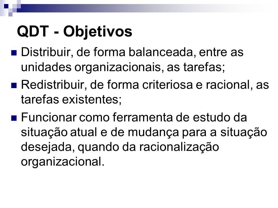 QDT - Objetivos Distribuir, de forma balanceada, entre as unidades organizacionais, as tarefas;