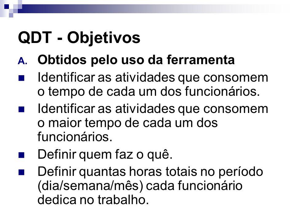 QDT - Objetivos Obtidos pelo uso da ferramenta