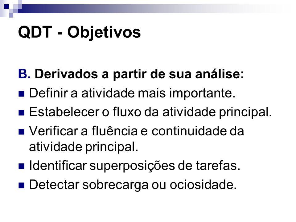 QDT - Objetivos B. Derivados a partir de sua análise: