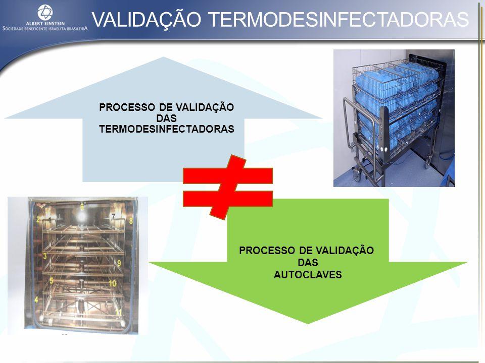 VALIDAÇÃO TERMODESINFECTADORAS