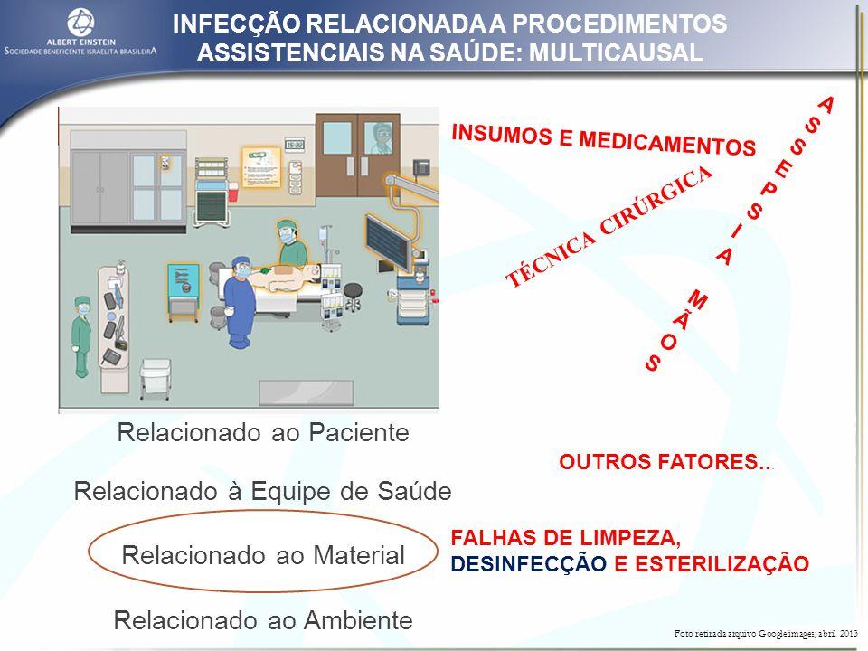 Relacionado ao Paciente Relacionado à Equipe de Saúde