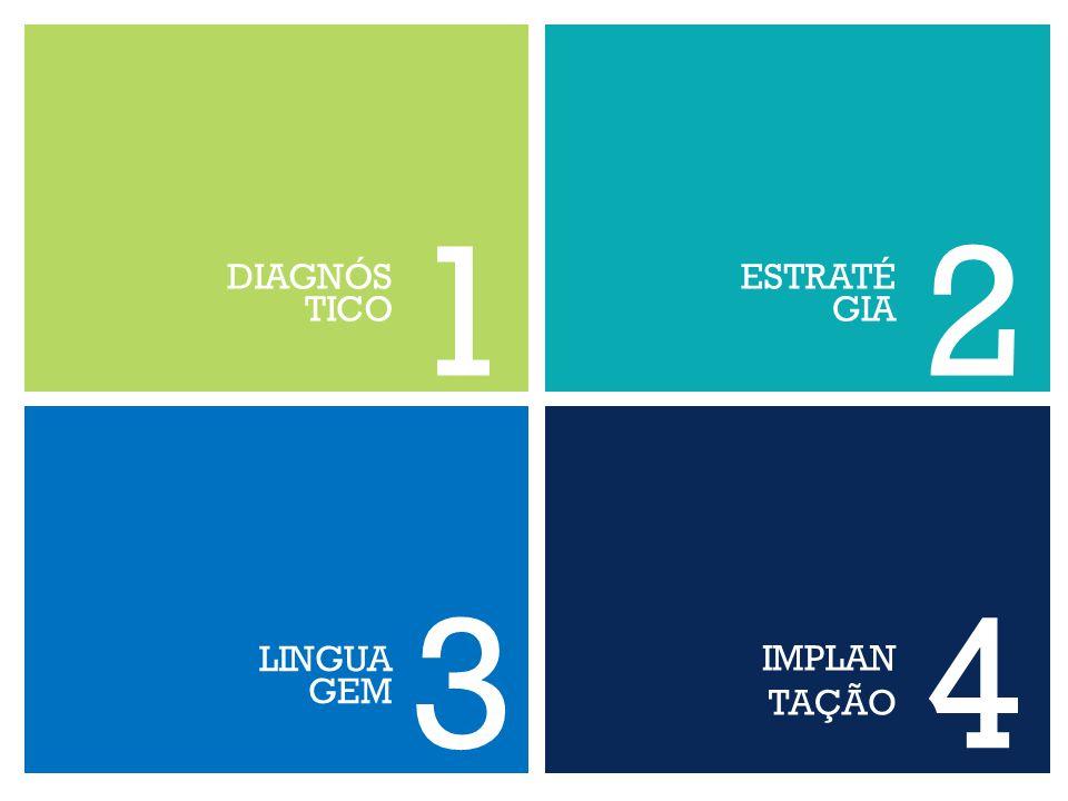 DIAGNÓS TICO ESTRATÉGIA 1 2 LINGUA GEM 3 IMPLAN TAÇÃO 4