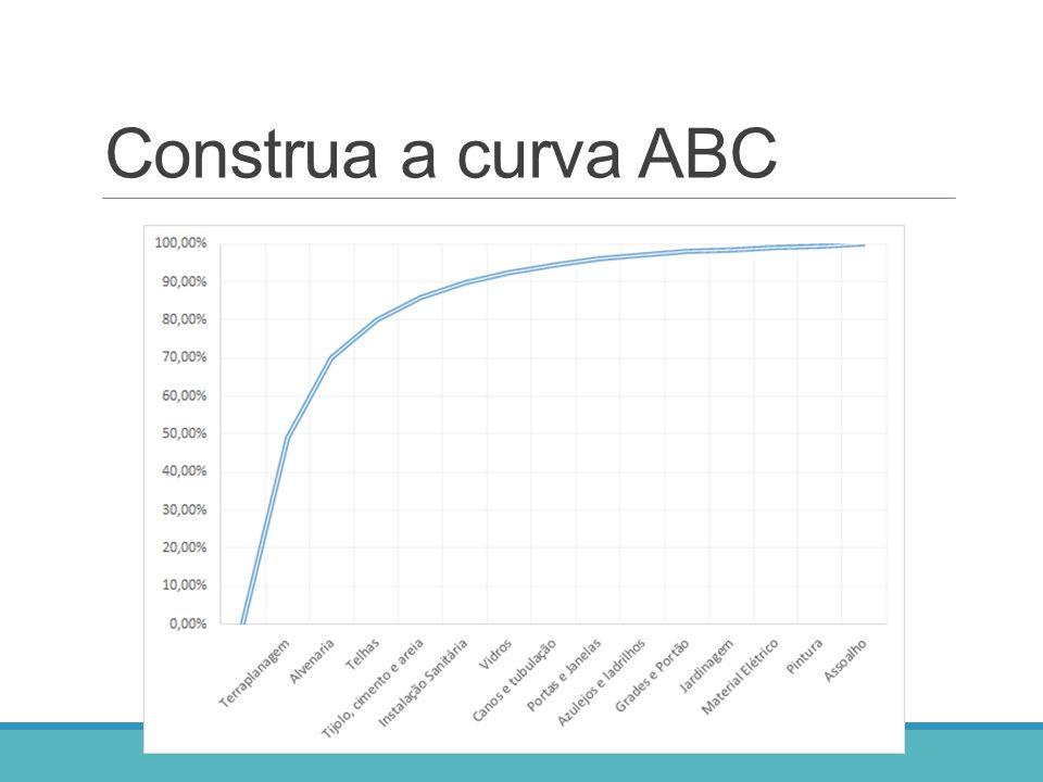 Construa a curva ABC