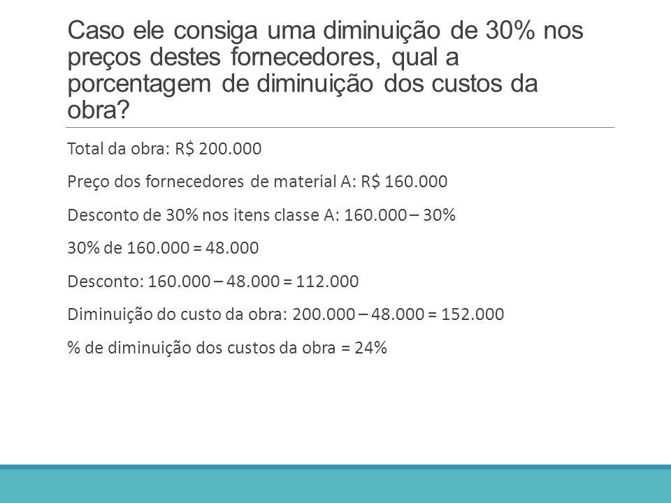 Caso ele consiga uma diminuição de 30% nos preços destes fornecedores, qual a porcentagem de diminuição dos custos da obra