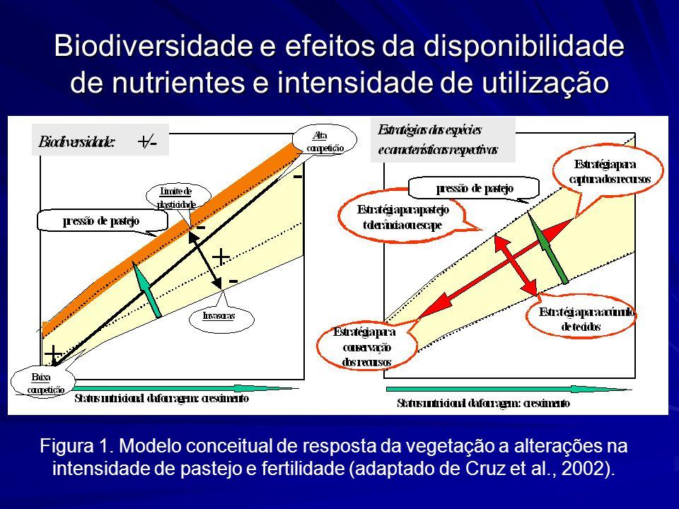 Biodiversidade e efeitos da disponibilidade de nutrientes e intensidade de utilização