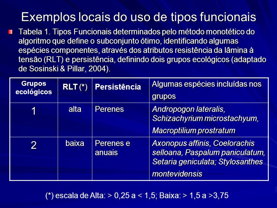 Exemplos locais do uso de tipos funcionais