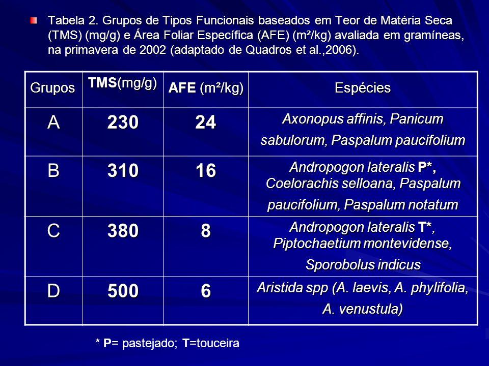 A 230 24 B 310 16 C 380 8 D 500 6 Grupos TMS(mg/g) AFE (m²/kg)
