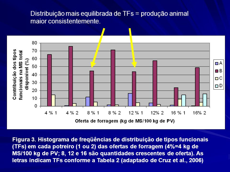 Distribuição mais equilibrada de TFs = produção animal maior consistentemente.