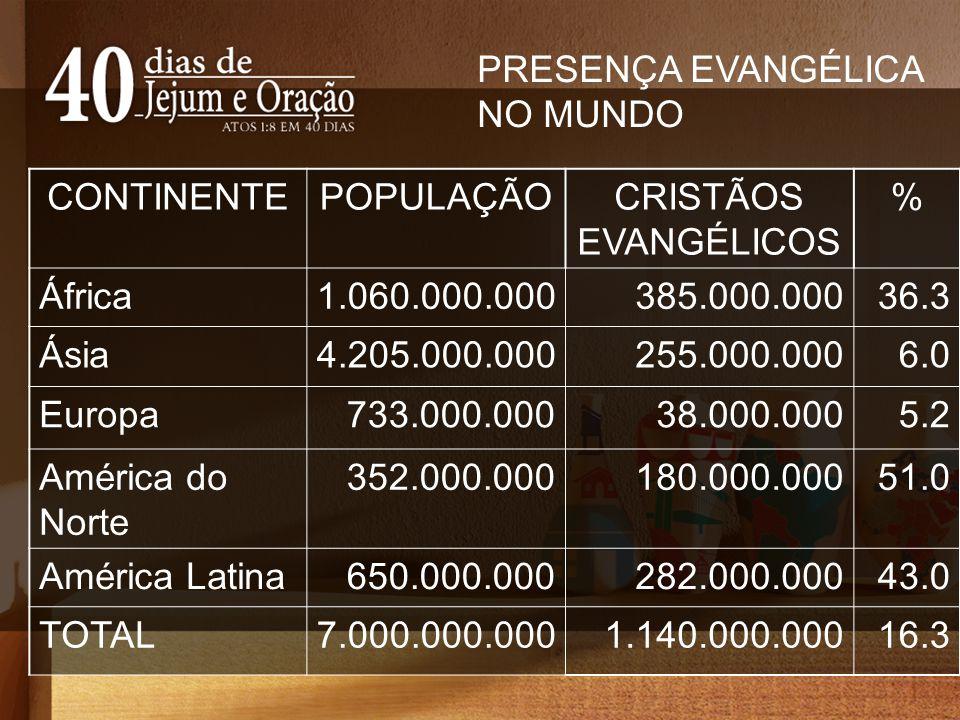 PRESENÇA EVANGÉLICA NO MUNDO. CONTINENTE. POPULAÇÃO. CRISTÃOS EVANGÉLICOS. % África. 1.060.000.000.