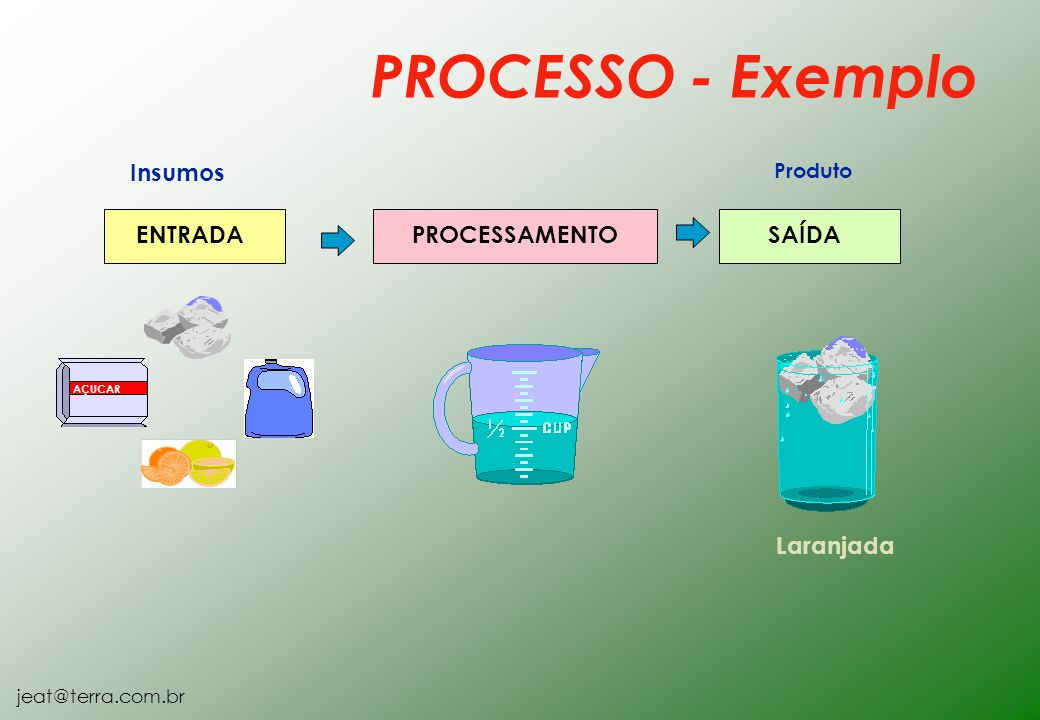 PROCESSO - Exemplo Insumos ENTRADA SAÍDA Laranjada PROCESSAMENTO