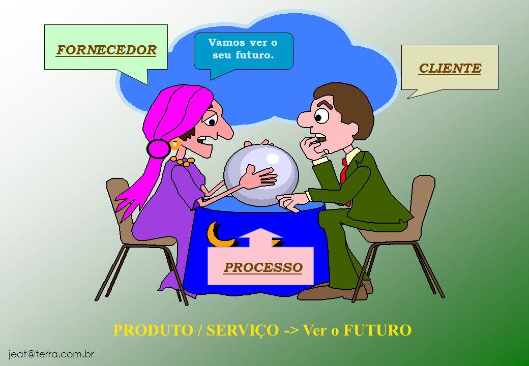 PRODUTO / SERVIÇO -> Ver o FUTURO