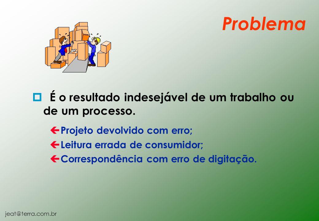 Problema É o resultado indesejável de um trabalho ou de um processo.