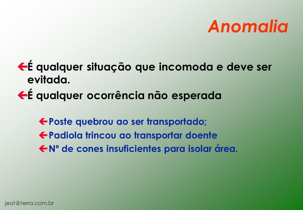 Anomalia É qualquer situação que incomoda e deve ser evitada.