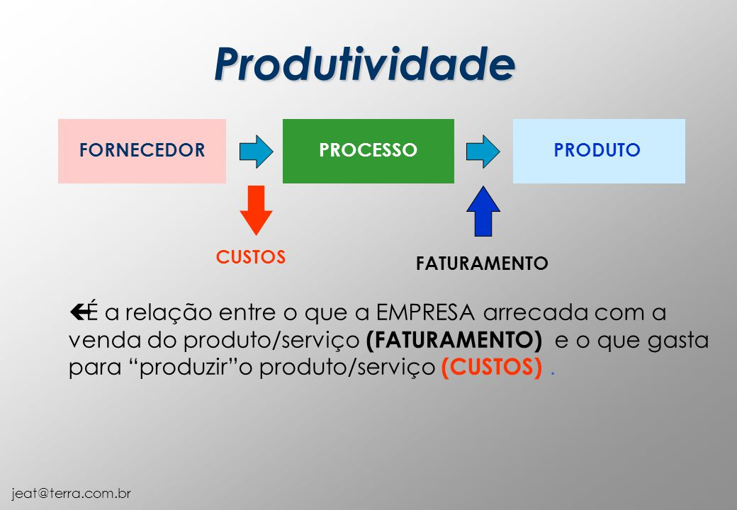 Produtividade FORNECEDOR. PROCESSO. PRODUTO. CUSTOS. FATURAMENTO.