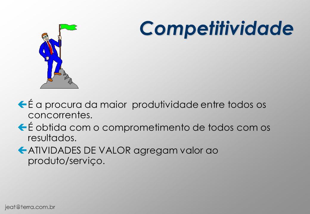 Competitividade É a procura da maior produtividade entre todos os concorrentes. É obtida com o comprometimento de todos com os resultados.