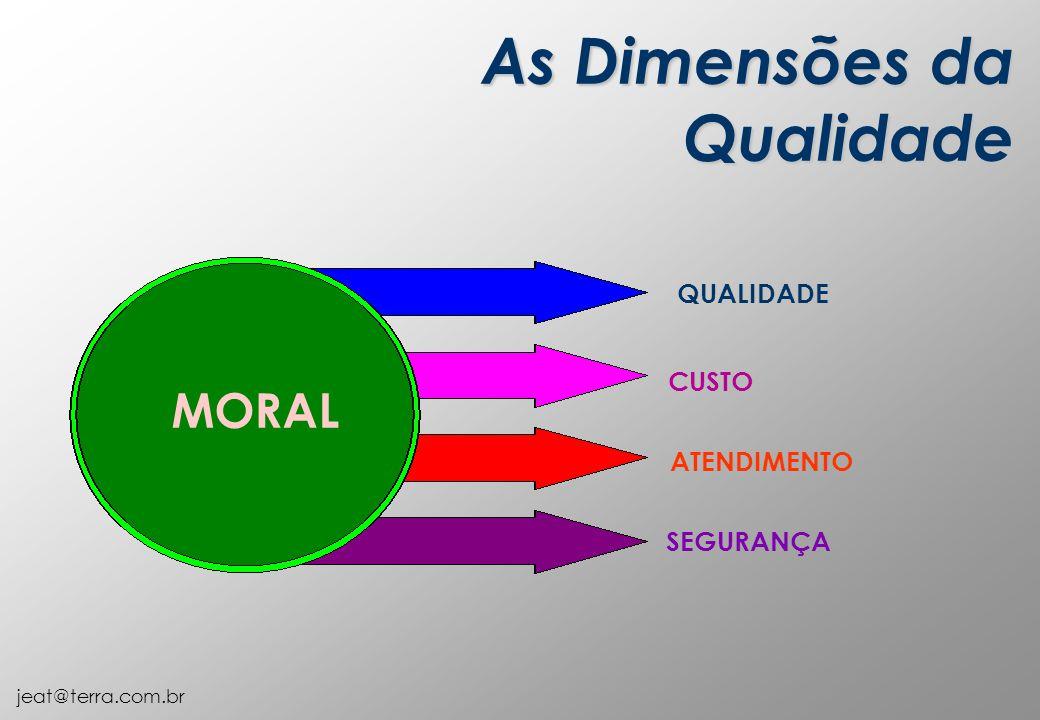As Dimensões da Qualidade