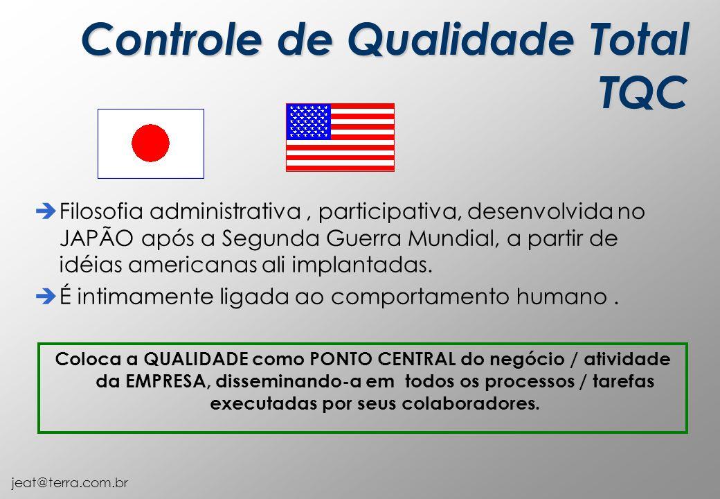 Controle de Qualidade Total TQC