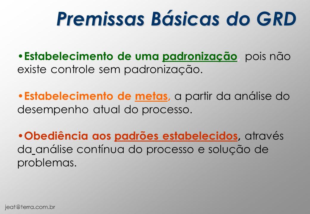 Premissas Básicas do GRD