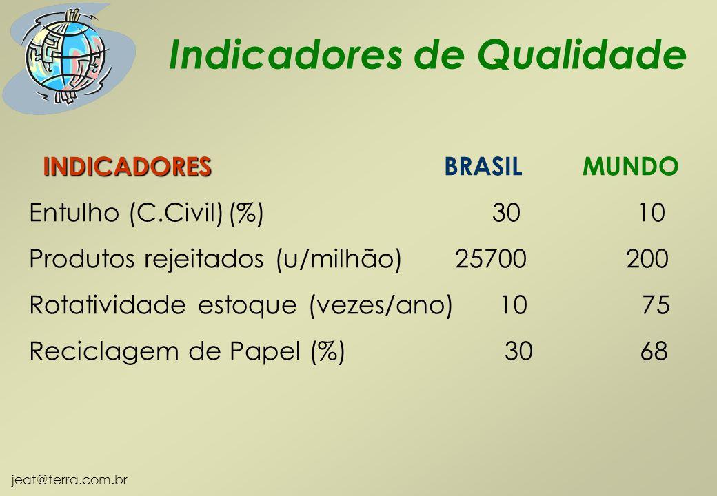 INDICADORES BRASIL MUNDO