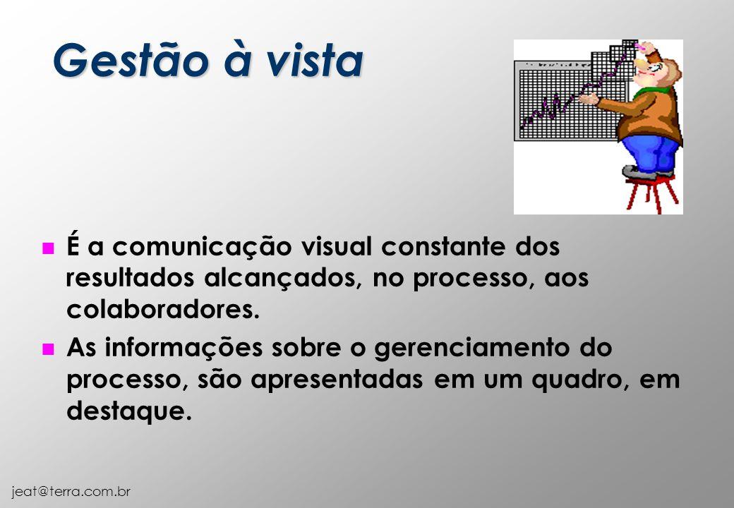 Gestão à vista É a comunicação visual constante dos resultados alcançados, no processo, aos colaboradores.