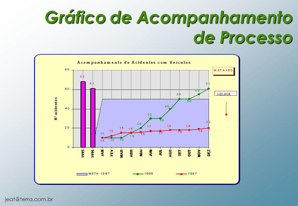 Gráfico de Acompanhamento de Processo