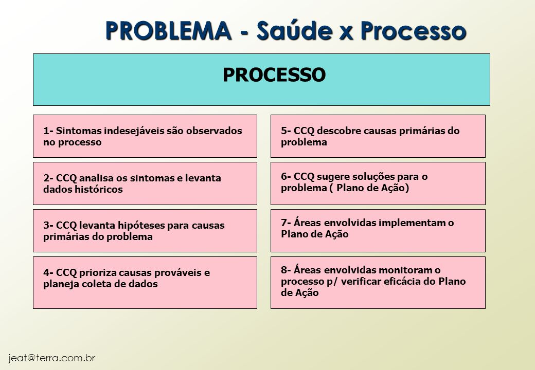 PROBLEMA - Saúde x Processo