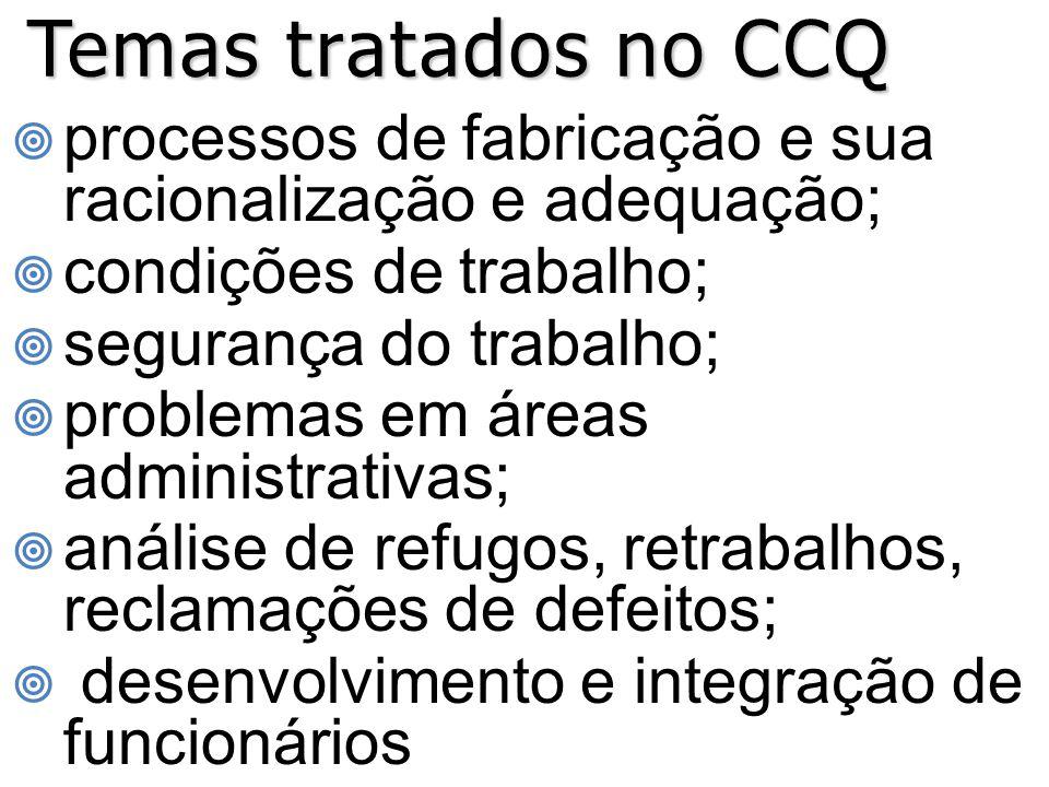Temas tratados no CCQ processos de fabricação e sua racionalização e adequação; condições de trabalho;